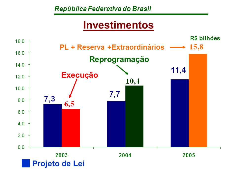 República Federativa do Brasil Investimentos Governo e Empresas Estatais Orçamento Fiscal e Seguridade Orçamento de Investimentos das Estatais 25,1 35,4 40,1 18,7 25,0 28,7 10,4 6,5 11,4