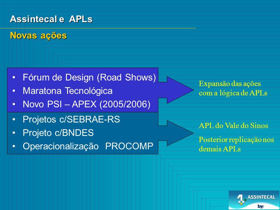 Assintecal e APLs Fórum de Design (Road Shows) Maratona Tecnológica Novo PSI – APEX (2005/2006) Novas ações Expansão das ações com a lógica de APLs Projetos c/SEBRAE-RS Projeto c/BNDES Operacionalização PROCOMP APL do Vale do Sinos Posterior replicação nos demais APLs