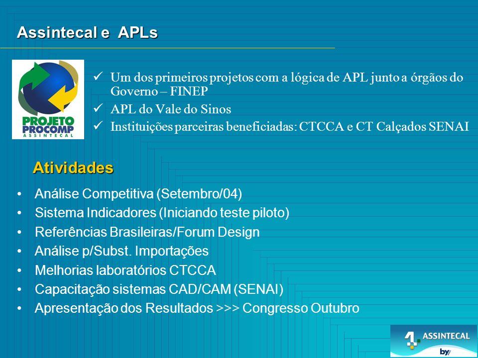 Um dos primeiros projetos com a lógica de APL junto a órgãos do Governo – FINEP APL do Vale do Sinos Instituições parceiras beneficiadas: CTCCA e CT Calçados SENAI Assintecal e APLs Atividades Análise Competitiva (Setembro/04) Sistema Indicadores (Iniciando teste piloto) Referências Brasileiras/Forum Design Análise p/Subst.