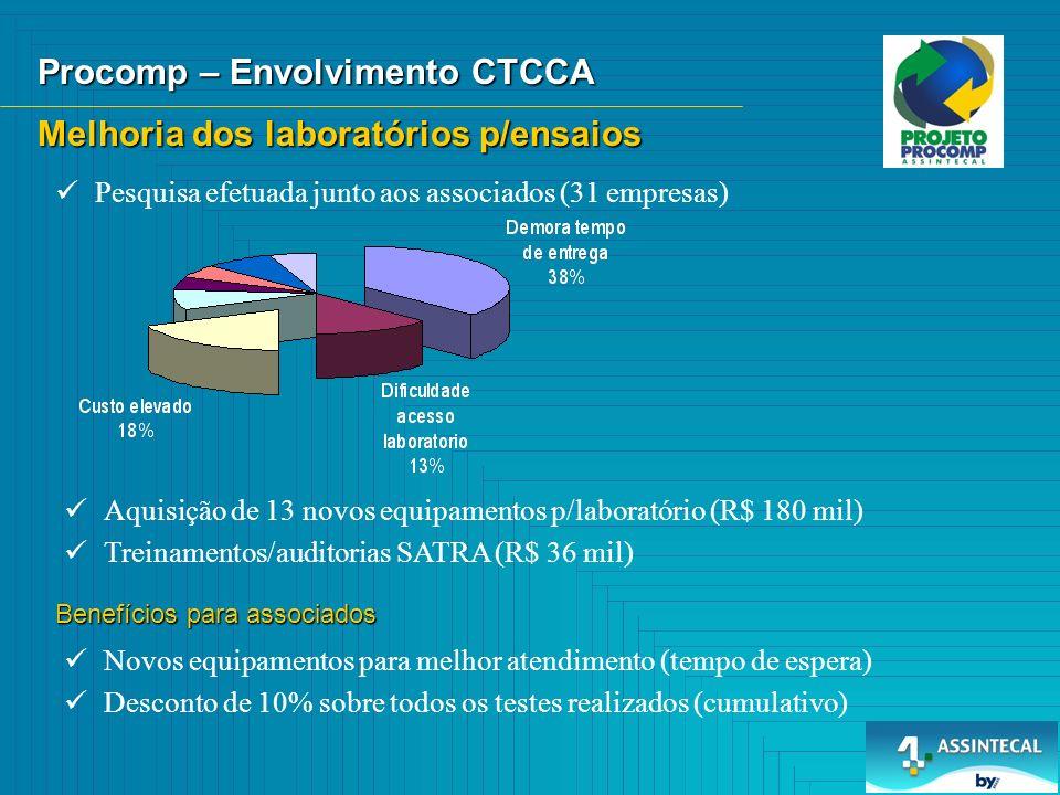 Melhoria dos laboratórios p/ensaios Procomp – Envolvimento CTCCA Pesquisa efetuada junto aos associados (31 empresas) Aquisição de 13 novos equipamentos p/laboratório (R$ 180 mil) Treinamentos/auditorias SATRA (R$ 36 mil) Benefícios para associados Novos equipamentos para melhor atendimento (tempo de espera) Desconto de 10% sobre todos os testes realizados (cumulativo)