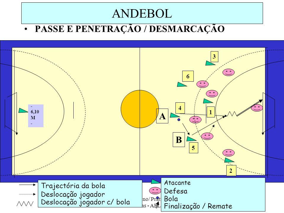 ESSM - 10ª Ano/ Prática de Actividades Físicas - AFL, 2008/09 2 ANDEBOL PASSE E PENETRAÇÃO / DESMARCAÇÃO Trajectória da bola Deslocação jogador Desloc