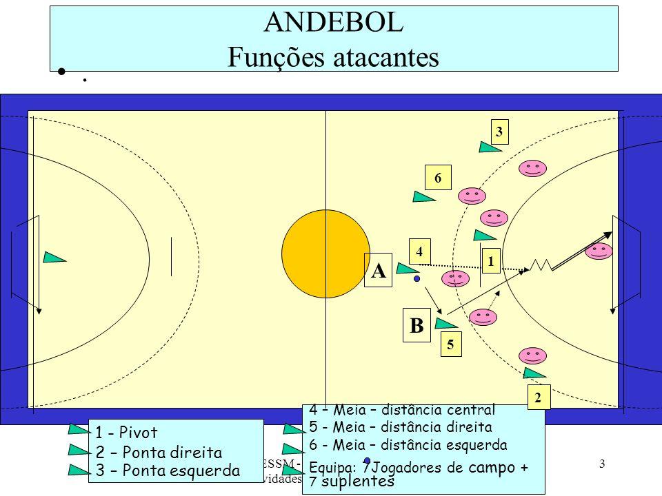 ESSM - 10ª Ano/ Prática de Actividades Físicas - AFL, 2008/09 3 ANDEBOL Funções atacantes. 1 - Pivot 2 – Ponta direita 3 – Ponta esquerda 4 – Meia – d