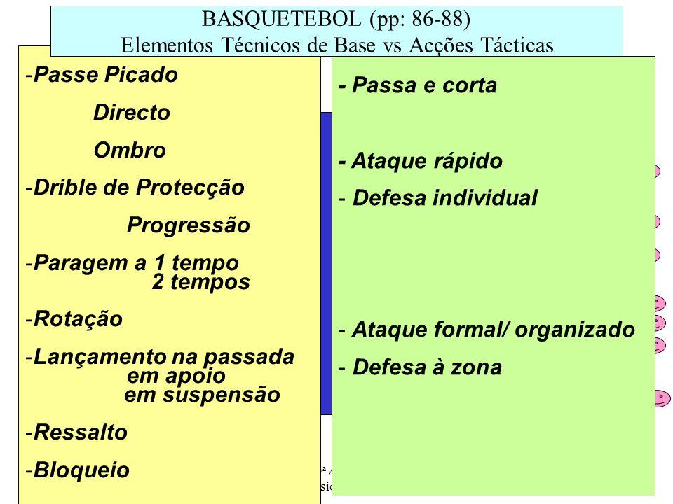 ESSM - 10ª Ano/ Prática de Actividades Físicas - AFL, 2008/09 10 -Passe - Amorti - Manchete- Bloco - Serviço - Remate 5 VOLEIBOL – Campo de Jogo / rotação (pp: 117) 6 1 3 4 2 -Vitória: 3 Sets - 1 Set : 25 Pts c/ diferença de 2 Pts - 3m -- 6m - -9M--9M-