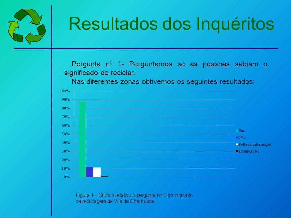 Resultados dos Inquéritos Pergunta nº 1- Perguntamos se as pessoas sabiam o significado de reciclar. Nas diferentes zonas obtivemos os seguintes resul