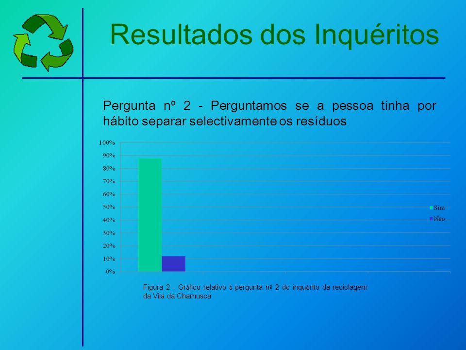 Resultados dos Inquéritos Pergunta nº 2 - Perguntamos se a pessoa tinha por hábito separar selectivamente os resíduos. Figura 2 - Gr á fico relativo à