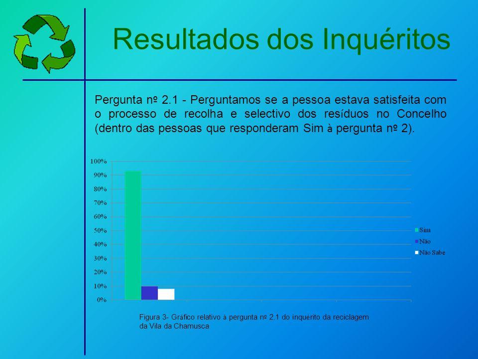 Resultados dos Inquéritos Pergunta n º 2.1 - Perguntamos se a pessoa estava satisfeita com o processo de recolha e selectivo dos res í duos no Concelh