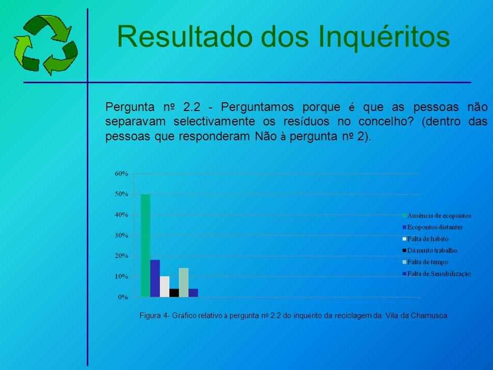 Resultado dos Inquéritos Pergunta n º 2.2 - Perguntamos porque é que as pessoas não separavam selectivamente os res í duos no concelho? (dentro das pe