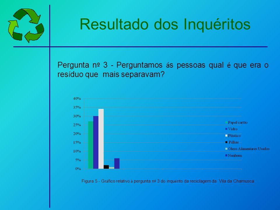 Resultado dos Inquéritos Pergunta n º 3 - Perguntamos á s pessoas qual é que era o res í duo que mais separavam? Figura 5 - Gr á fico relativo à pergu
