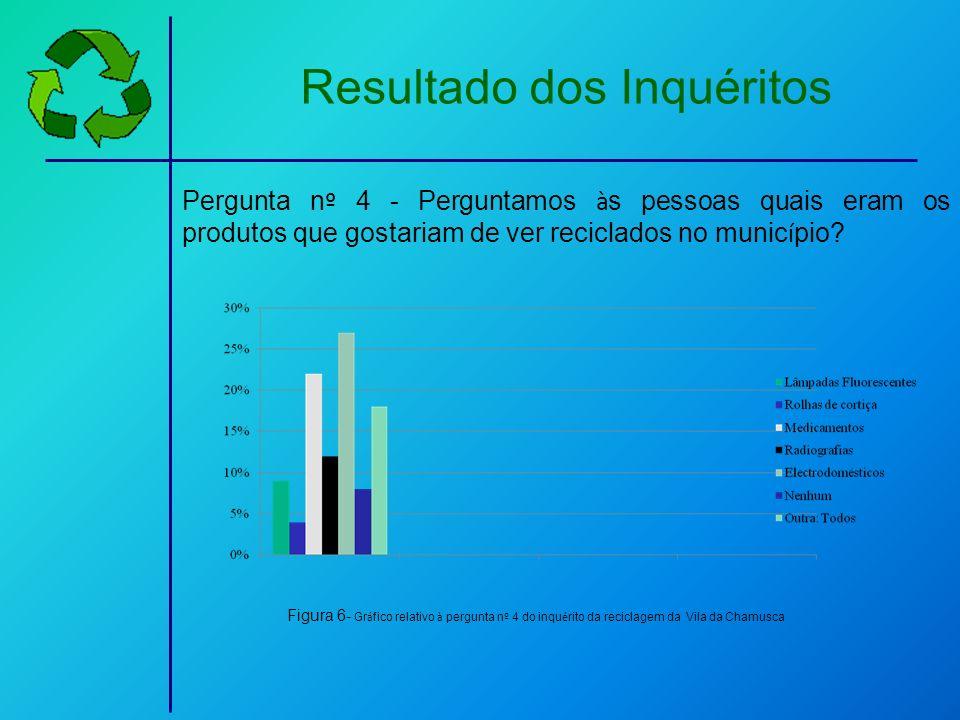 Resultado dos Inquéritos Pergunta n º 4 - Perguntamos à s pessoas quais eram os produtos que gostariam de ver reciclados no munic í pio? Figura 6- Gr