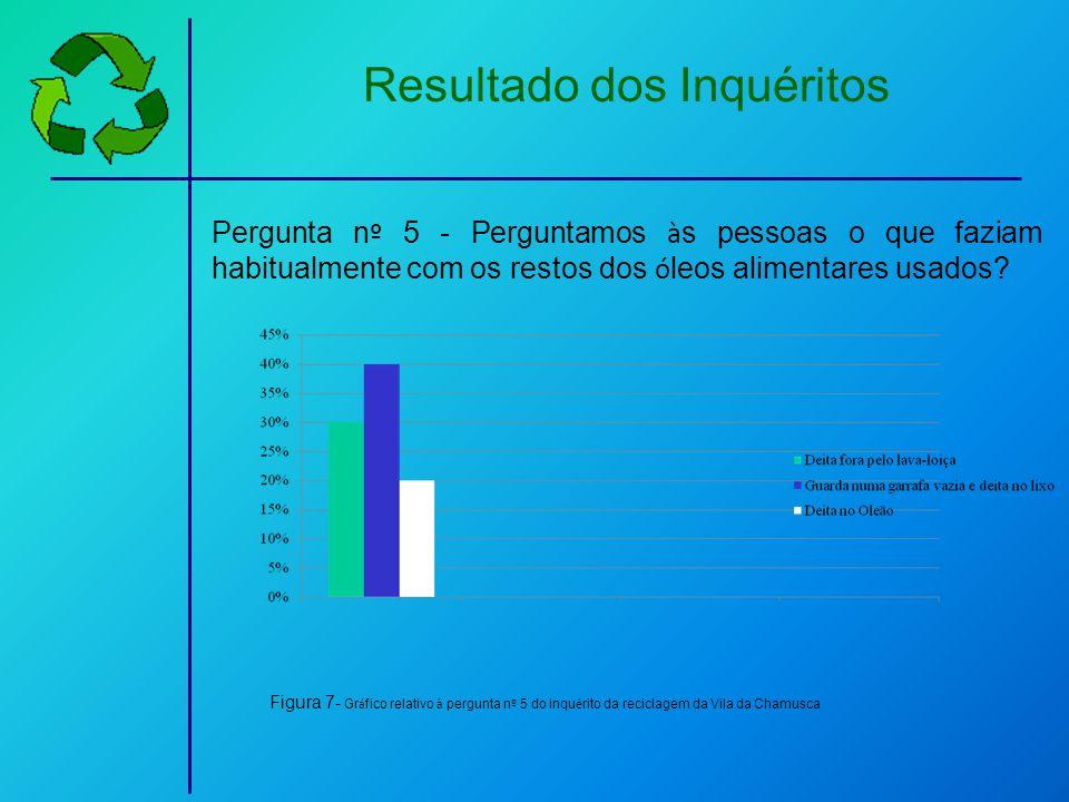 Resultado dos Inquéritos Pergunta n º 5 - Perguntamos à s pessoas o que faziam habitualmente com os restos dos ó leos alimentares usados? Figura 7- Gr
