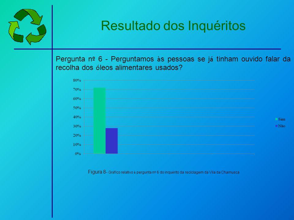 Resultado dos Inquéritos Pergunta n º 6 - Perguntamos à s pessoas se j á tinham ouvido falar da recolha dos ó leos alimentares usados? Figura 8- Gr á