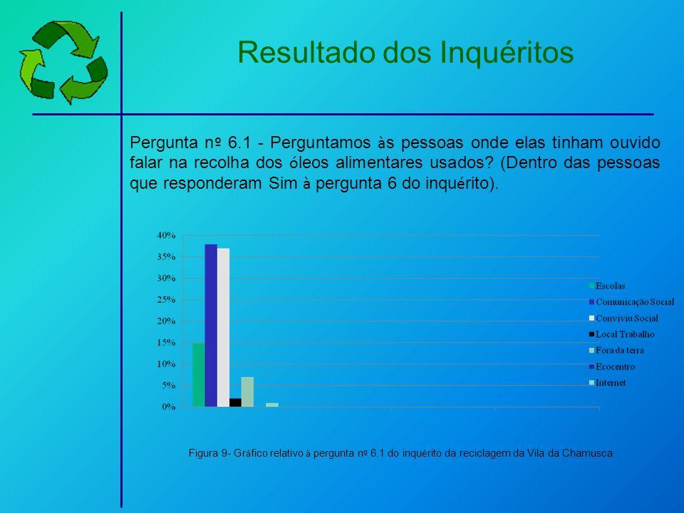 Resultado dos Inquéritos Pergunta n º 6.1 - Perguntamos à s pessoas onde elas tinham ouvido falar na recolha dos ó leos alimentares usados? (Dentro da