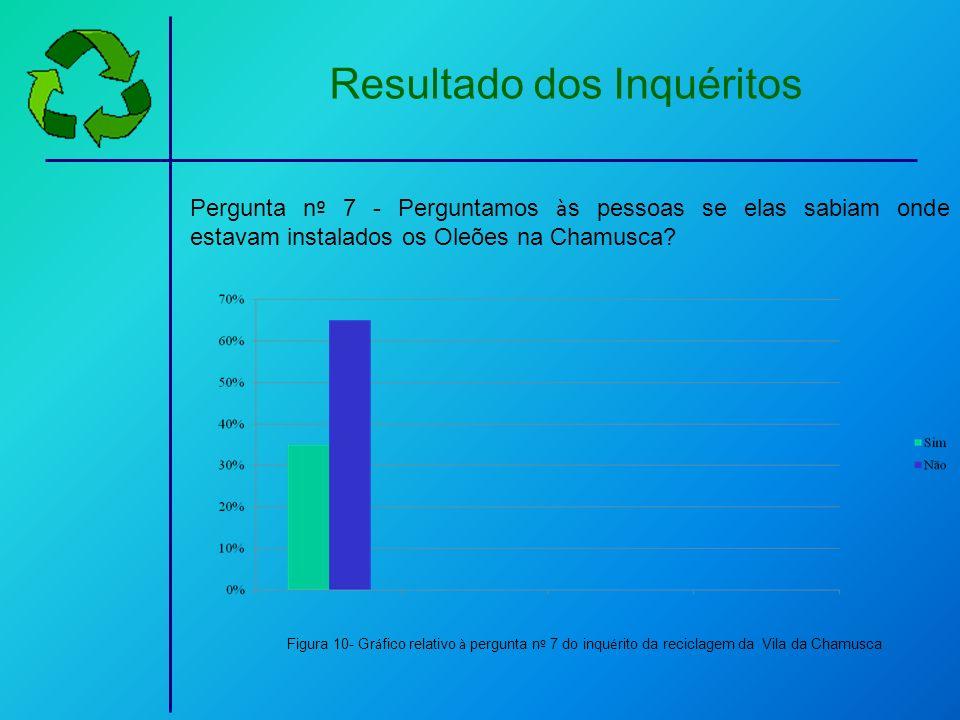 Resultado dos Inquéritos Pergunta n º 7 - Perguntamos à s pessoas se elas sabiam onde estavam instalados os Oleões na Chamusca? Figura 10- Gr á fico r
