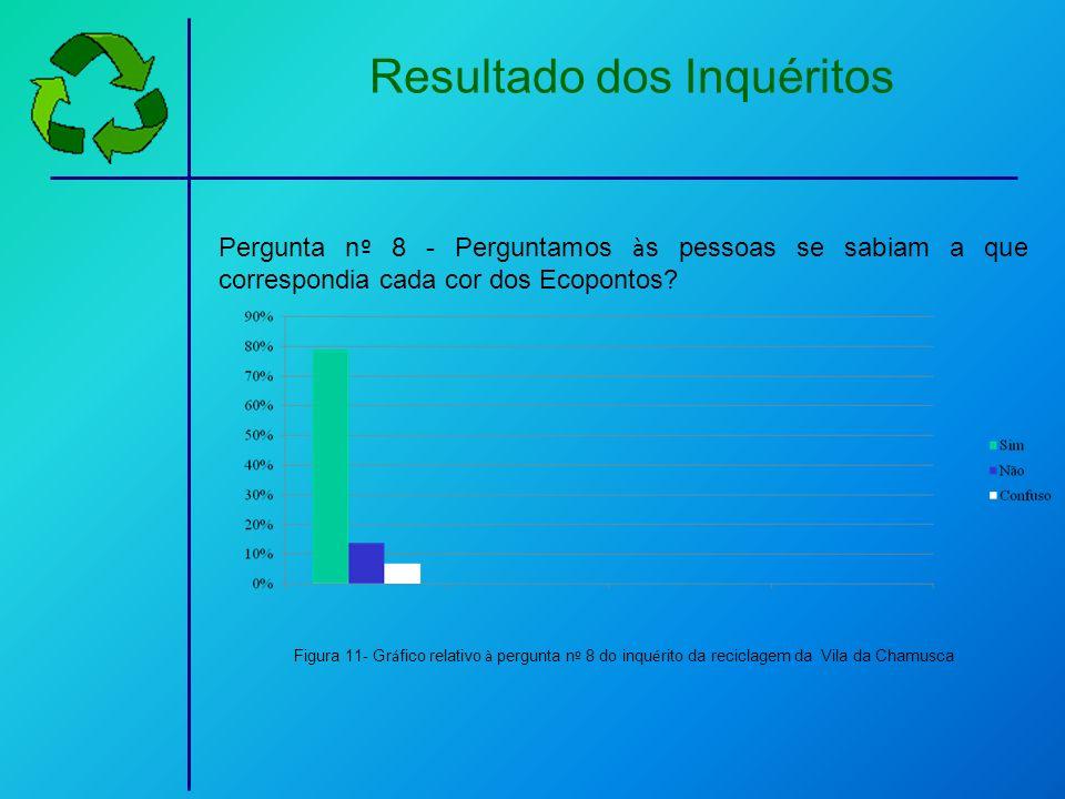 Resultado dos Inquéritos Pergunta n º 8 - Perguntamos à s pessoas se sabiam a que correspondia cada cor dos Ecopontos? Figura 11- Gr á fico relativo à