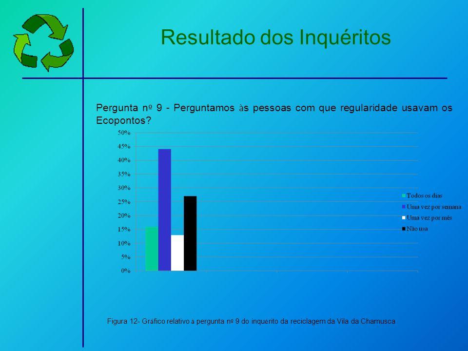 Resultado dos Inquéritos Pergunta n º 9 - Perguntamos à s pessoas com que regularidade usavam os Ecopontos? Figura 12- Gr á fico relativo à pergunta n