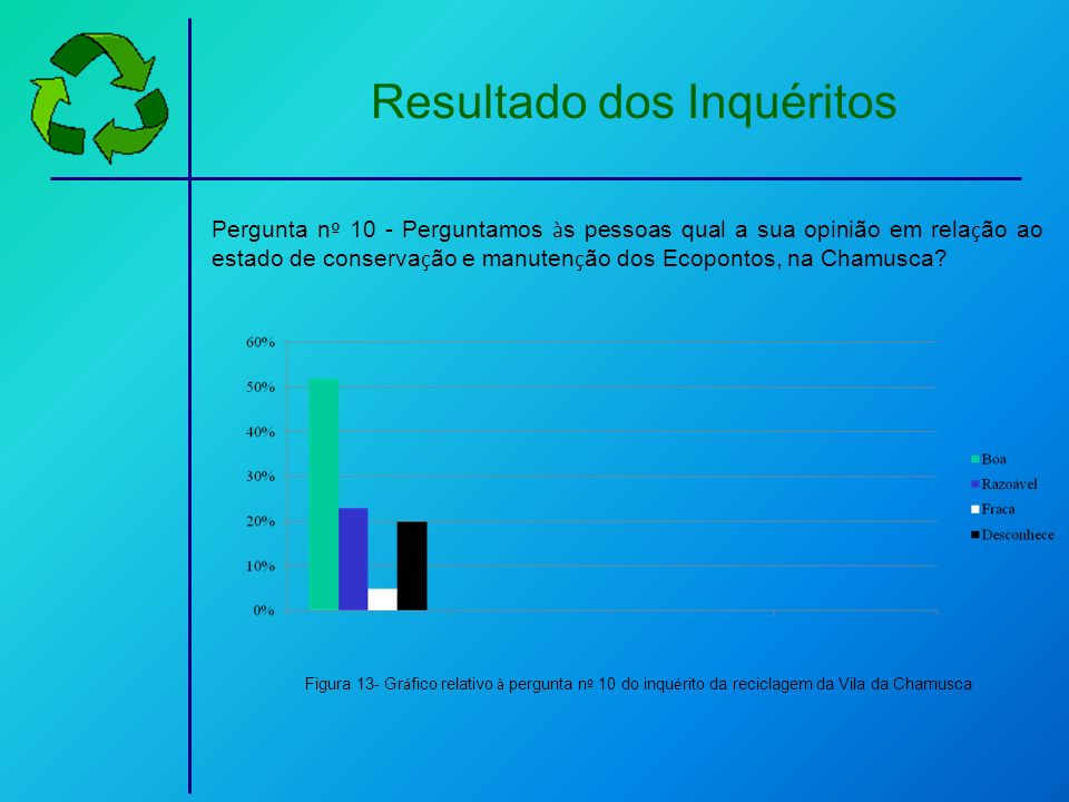 Resultado dos Inquéritos Pergunta n º 10 - Perguntamos à s pessoas qual a sua opinião em rela ç ão ao estado de conserva ç ão e manuten ç ão dos Ecopo