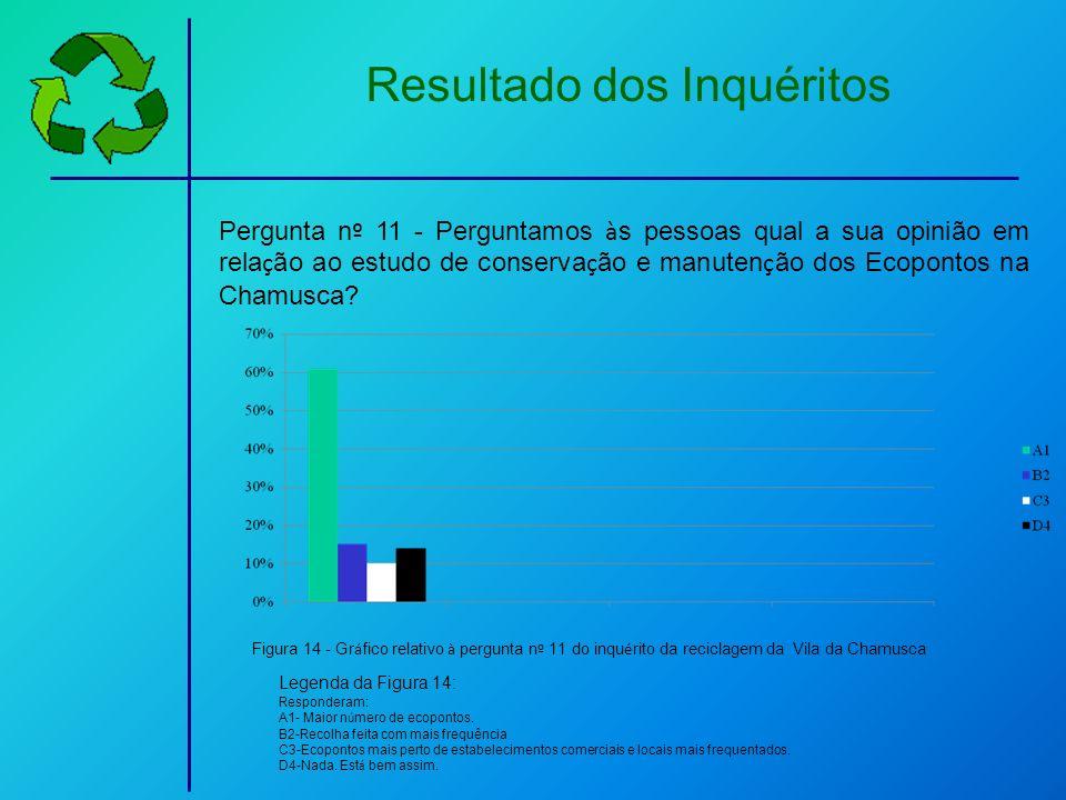 Resultado dos Inquéritos Pergunta n º 11 - Perguntamos à s pessoas qual a sua opinião em rela ç ão ao estudo de conserva ç ão e manuten ç ão dos Ecopo