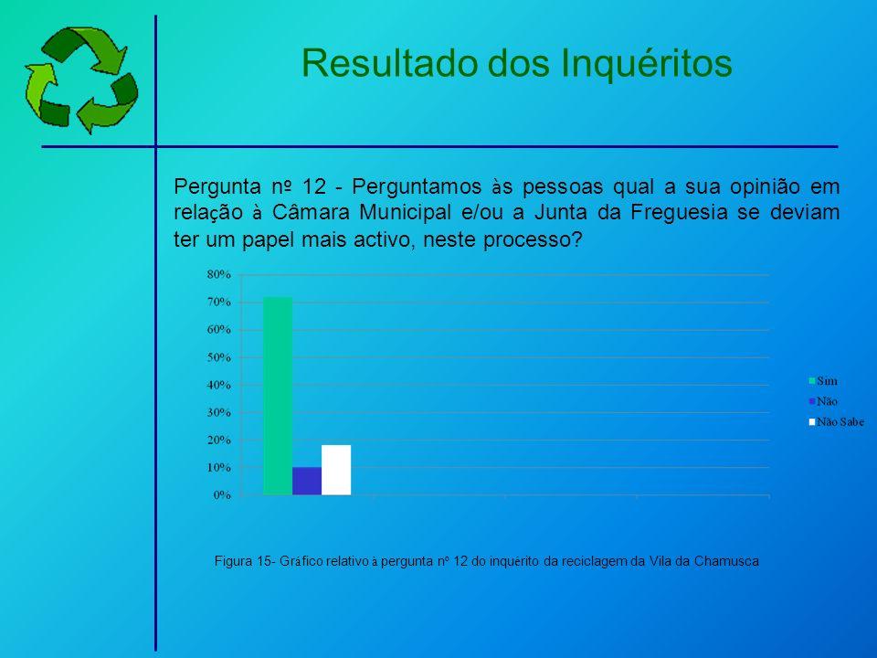 Resultado dos Inquéritos Pergunta n º 12 - Perguntamos à s pessoas qual a sua opinião em rela ç ão à Câmara Municipal e/ou a Junta da Freguesia se dev