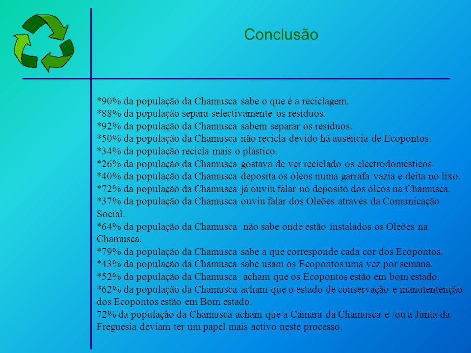 Conclusão *90% da população da Chamusca sabe o que é a reciclagem. *88% da população separa selectivamente os resíduos. *92% da população da Chamusca