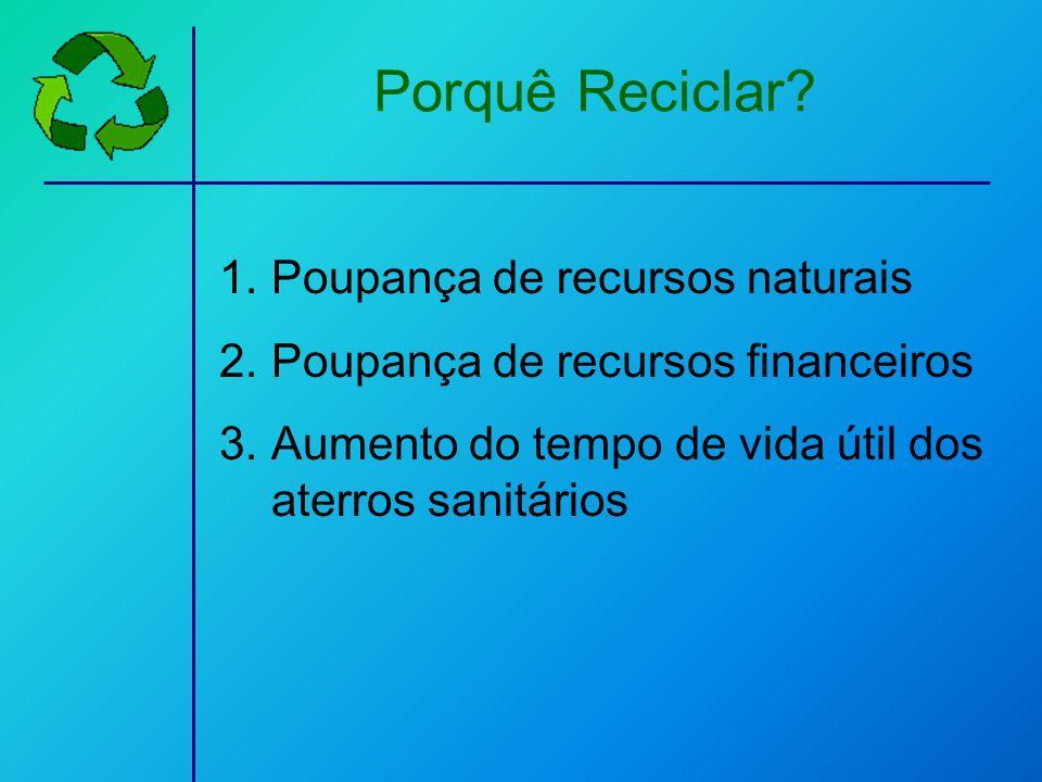 1.Poupança de recursos naturais 2.Poupança de recursos financeiros 3.Aumento do tempo de vida útil dos aterros sanitários Porquê Reciclar?