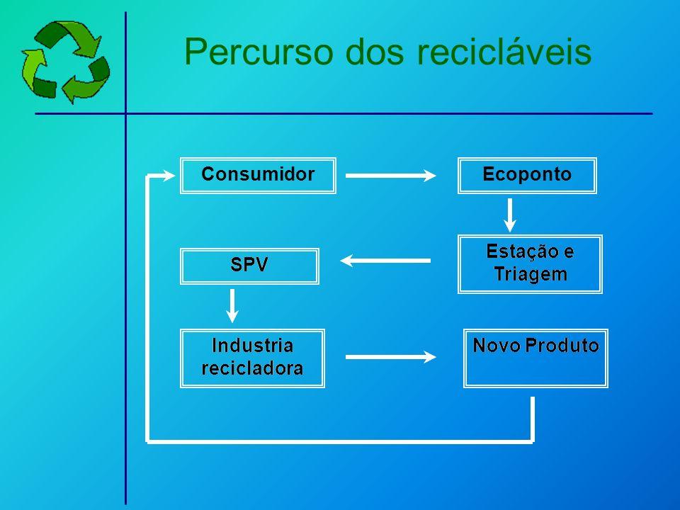 ConsumidorEcoponto Estação e Triagem SPV Industria recicladora Novo Produto Estação e Triagem SPV Industria recicladora Novo Produto Percurso dos reci