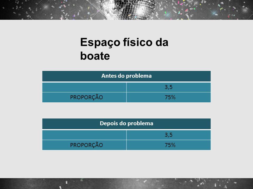 Espaço físico da boate Antes do problema 3,5 PROPORÇÃO 75% Depois do problema 3,5 PROPORÇÃO 75%