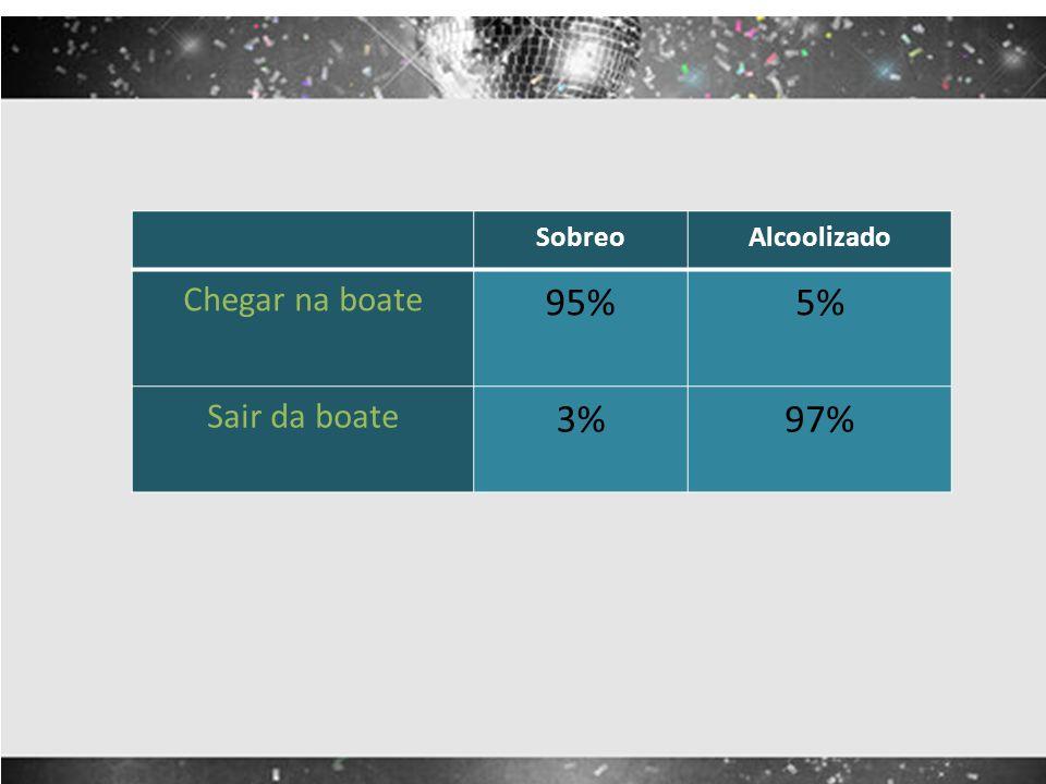 SobreoAlcoolizado Chegar na boate 95%5% Sair da boate 3%97%