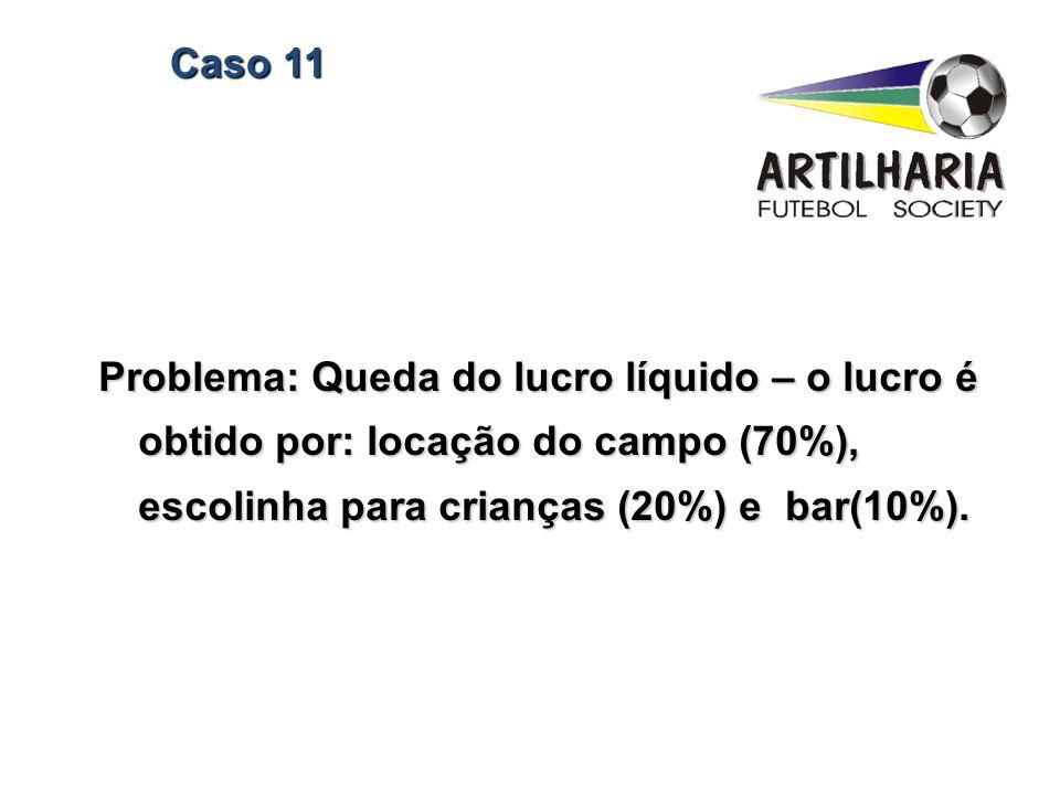 Caso 11 Problema: Queda do lucro líquido – o lucro é obtido por: locação do campo (70%), escolinha para crianças (20%) e bar(10%).