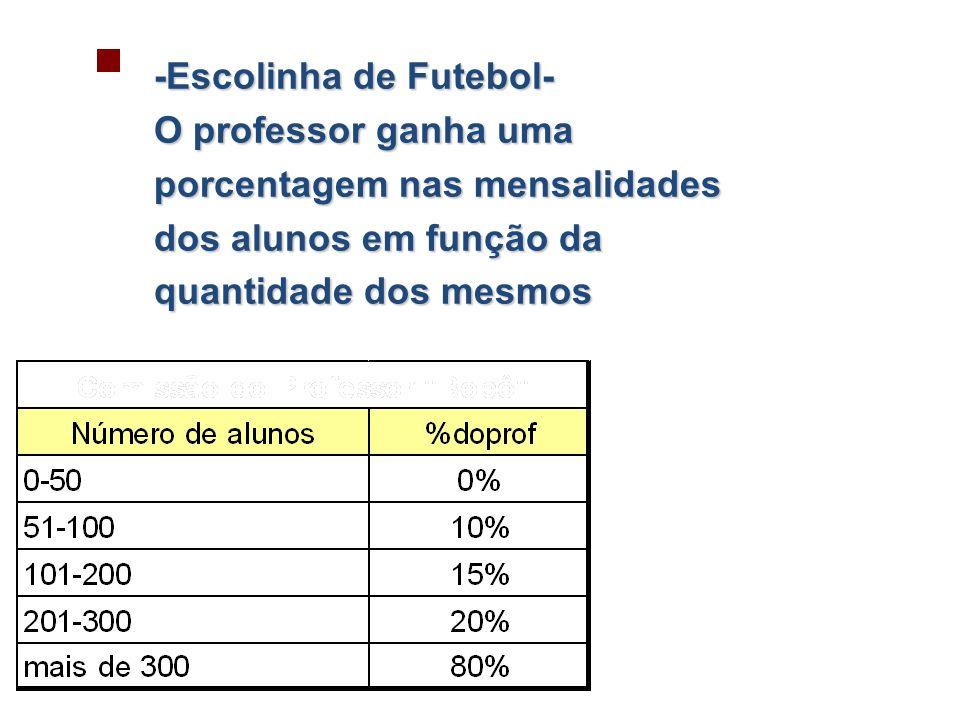 -Escolinha de Futebol- O professor ganha uma porcentagem nas mensalidades dos alunos em função da quantidade dos mesmos