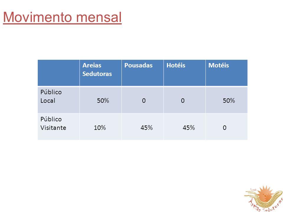 Areias Sedutoras PousadasHotéisMotéis Público Local 50% 0 0 Público Visitante 10% 45% 45% 0 Movimento mensal