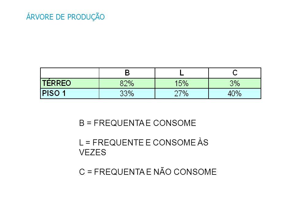 B = FREQUENTA E CONSOME L = FREQUENTE E CONSOME ÀS VEZES C = FREQUENTA E NÃO CONSOME ÁRVORE DE PRODUÇÃO