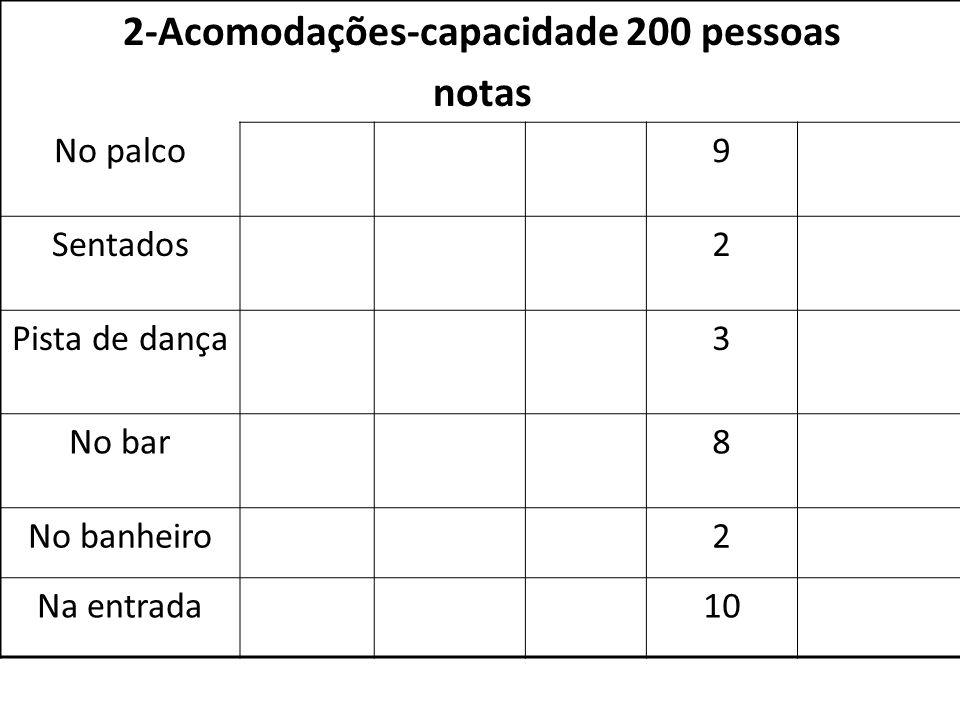 2-Acomodações-capacidade 200 pessoas notas No palco9 Sentados2 Pista de dança3 No bar8 No banheiro2 Na entrada10