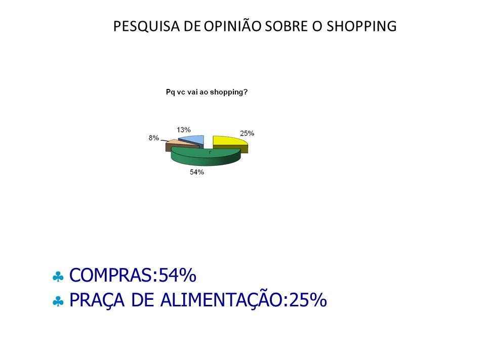 PESQUISA DE OPINIÃO SOBRE O SHOPPING COMPRAS:54% PRAÇA DE ALIMENTAÇÃO:25%