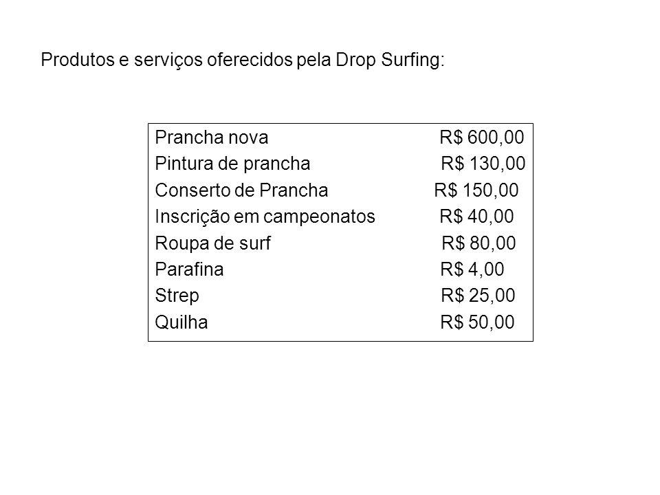 Produtos e serviços oferecidos pela Drop Surfing: Prancha nova R$ 600,00 Pintura de prancha R$ 130,00 Conserto de Prancha R$ 150,00 Inscrição em campe