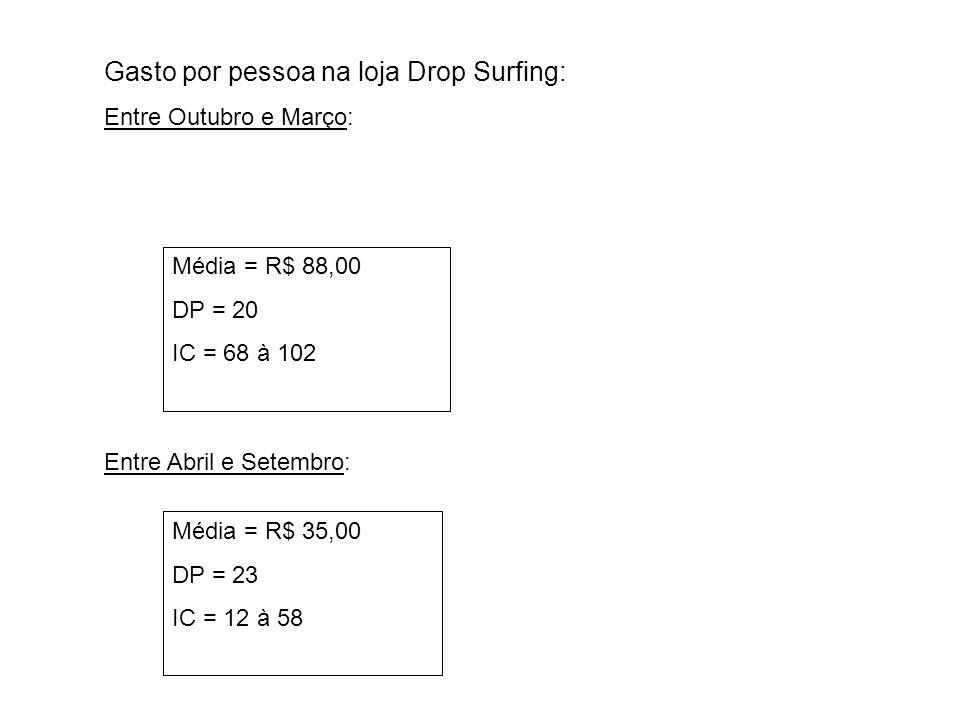 Gasto por pessoa na loja Drop Surfing: Entre Outubro e Março: Entre Abril e Setembro: Média = R$ 88,00 DP = 20 IC = 68 à 102 Média = R$ 35,00 DP = 23