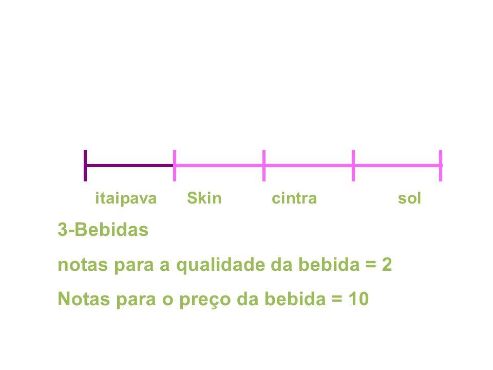 3-Bebidas notas para a qualidade da bebida = 2 Notas para o preço da bebida = 10 itaipavaSkin cintra sol