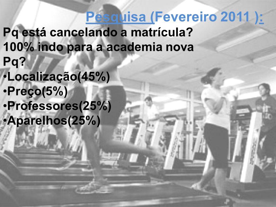 Young Fit Pesquisa (Fevereiro 2011 ): Pq está cancelando a matrícula? 100% indo para a academia nova Pq? Localização(45%) Preço(5%) Professores(25%) A