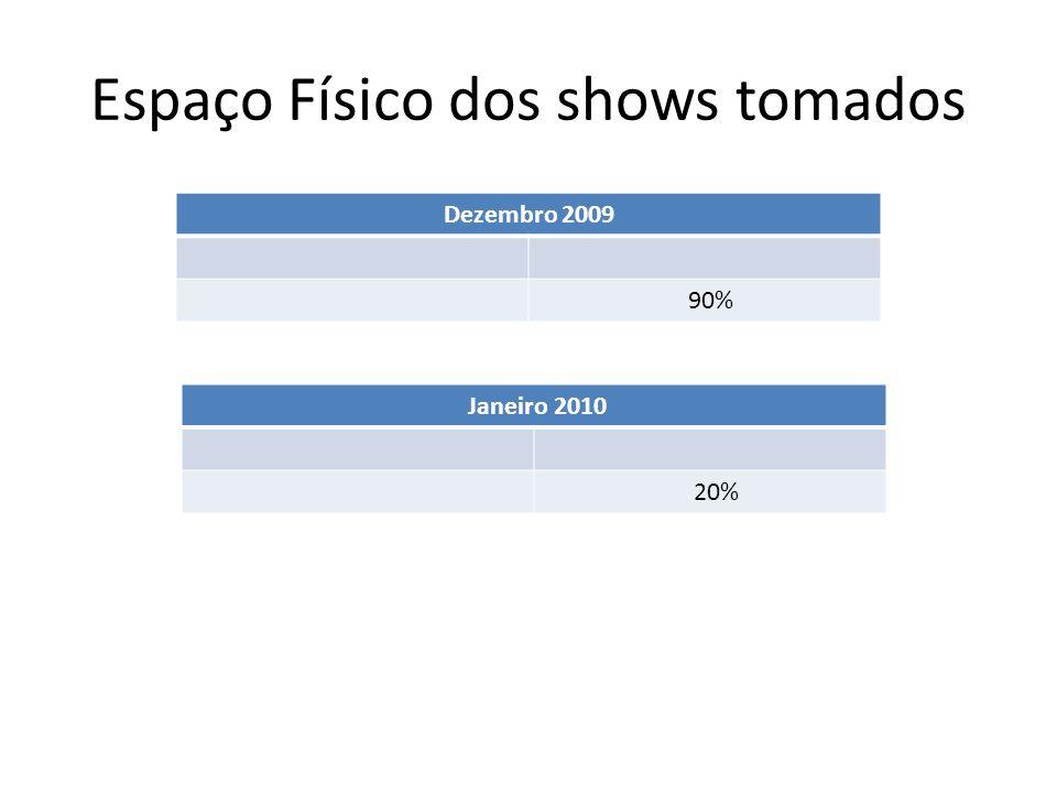 Espaço Físico dos shows tomados Dezembro 2009 90% Janeiro 2010 20%