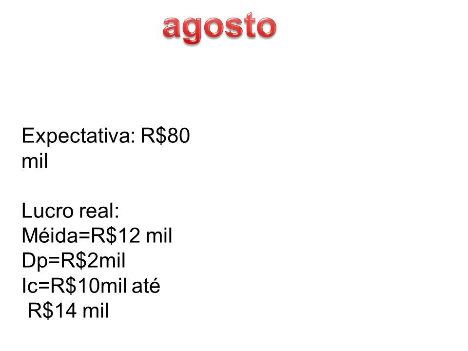 Expectativa: R$80 mil Lucro real: Méida=R$12 mil Dp=R$2mil Ic=R$10mil até R$14 mil