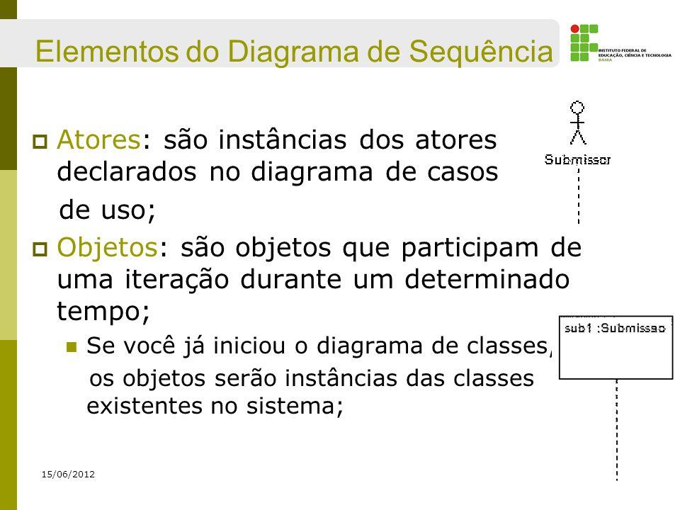 Elementos do Diagrama de Sequência Atores: são instâncias dos atores declarados no diagrama de casos de uso; Objetos: são objetos que participam de um
