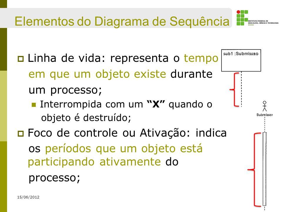 Elementos do Diagrama de Sequência Linha de vida: representa o tempo em que um objeto existe durante um processo; Interrompida com um X quando o objet