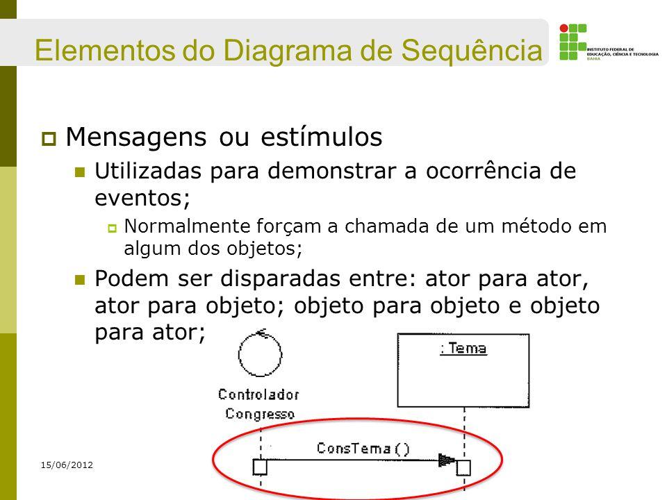 Elementos do Diagrama de Sequência Mensagens ou estímulos Utilizadas para demonstrar a ocorrência de eventos; Normalmente forçam a chamada de um métod