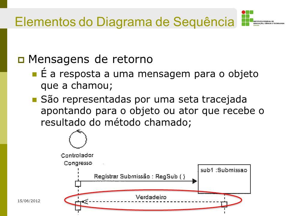Elementos do Diagrama de Sequência Mensagens de retorno É a resposta a uma mensagem para o objeto que a chamou; São representadas por uma seta traceja