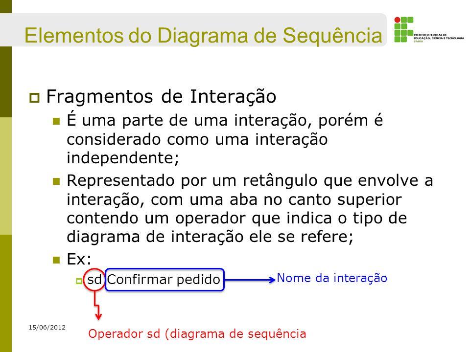 Elementos do Diagrama de Sequência Fragmentos de Interação É uma parte de uma interação, porém é considerado como uma interação independente; Represen