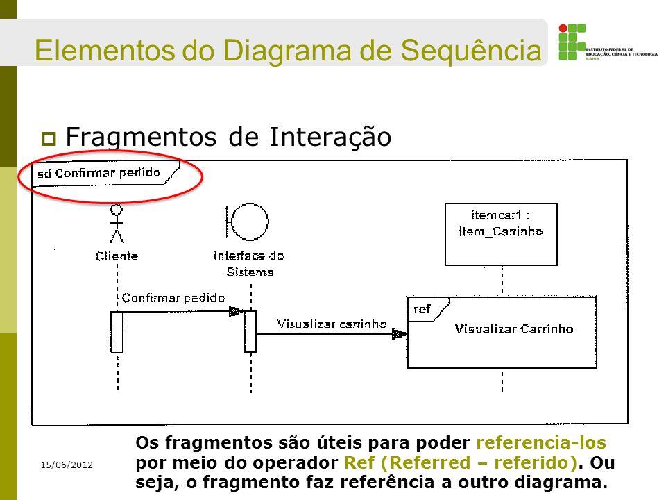 Elementos do Diagrama de Sequência Fragmentos de Interação 15/06/2012 Os fragmentos são úteis para poder referencia-los por meio do operador Ref (Refe