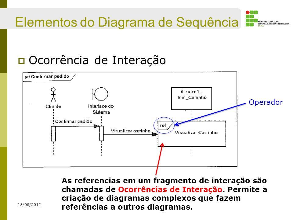 Elementos do Diagrama de Sequência Ocorrência de Interação 15/06/2012 As referencias em um fragmento de interação são chamadas de Ocorrências de Inter