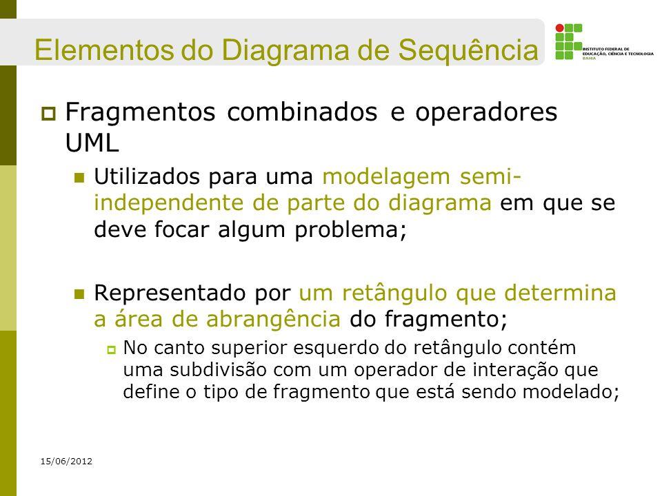 Elementos do Diagrama de Sequência Fragmentos combinados e operadores UML Utilizados para uma modelagem semi- independente de parte do diagrama em que