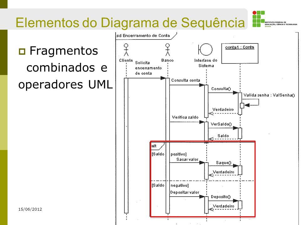Elementos do Diagrama de Sequência Fragmentos combinados e operadores UML 15/06/2012