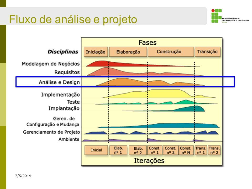 Elementos do Diagrama de Sequência Auto-chamadas São mensagens que partem da linha de vida de um objeto e atingem a linha de vida do próprio objeto; 15/06/2012