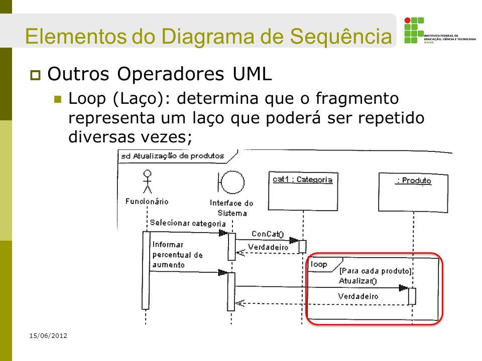 Elementos do Diagrama de Sequência Outros Operadores UML Loop (Laço): determina que o fragmento representa um laço que poderá ser repetido diversas ve